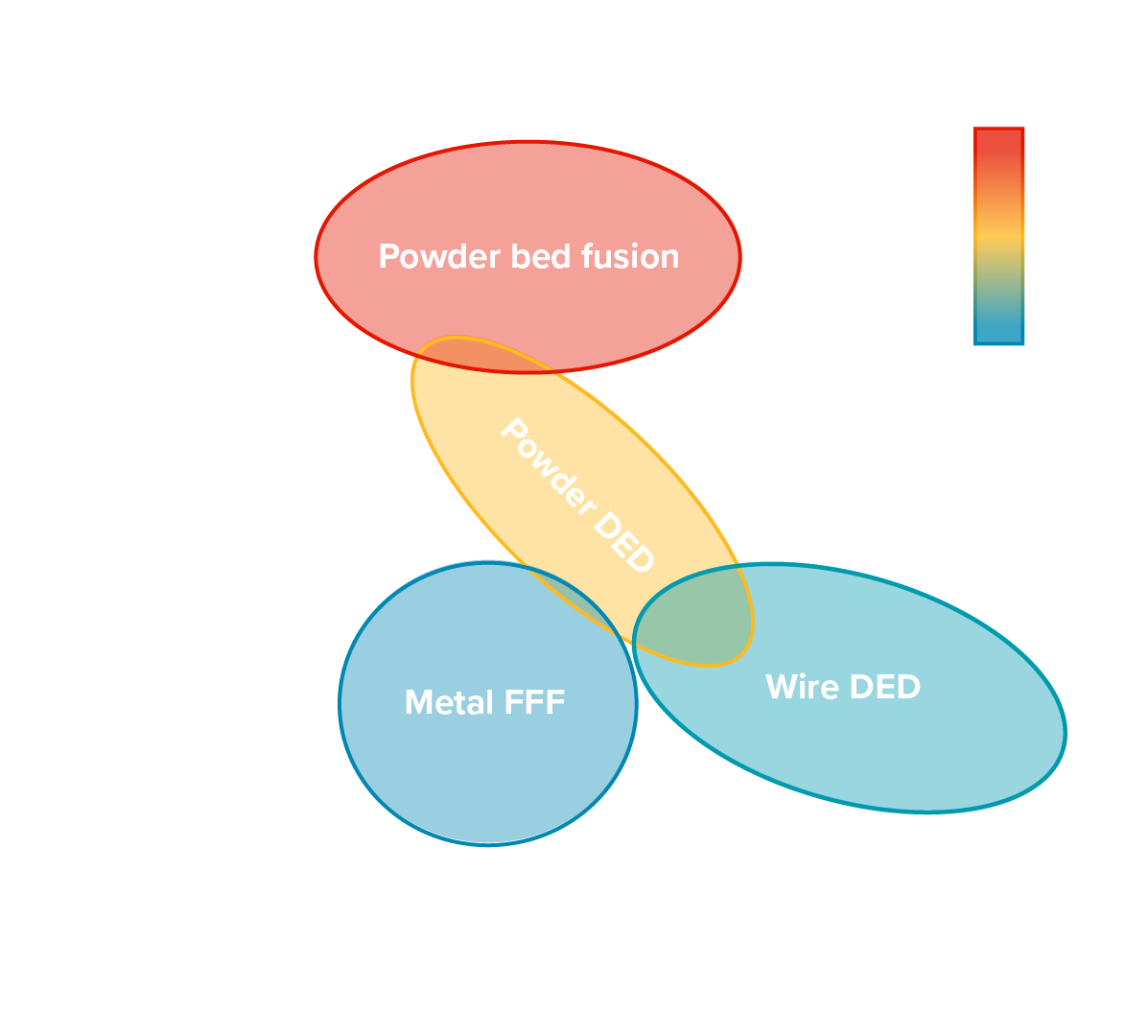 Part size and complexity Additive Manufacturing DED