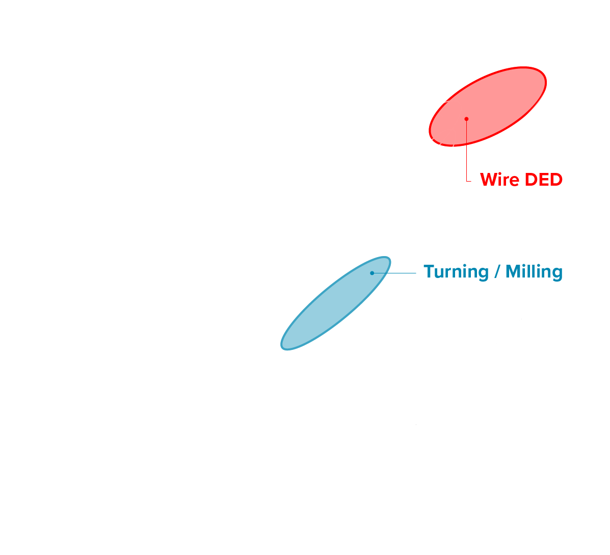 DED surface roughness comparison Direct Energy Deposition