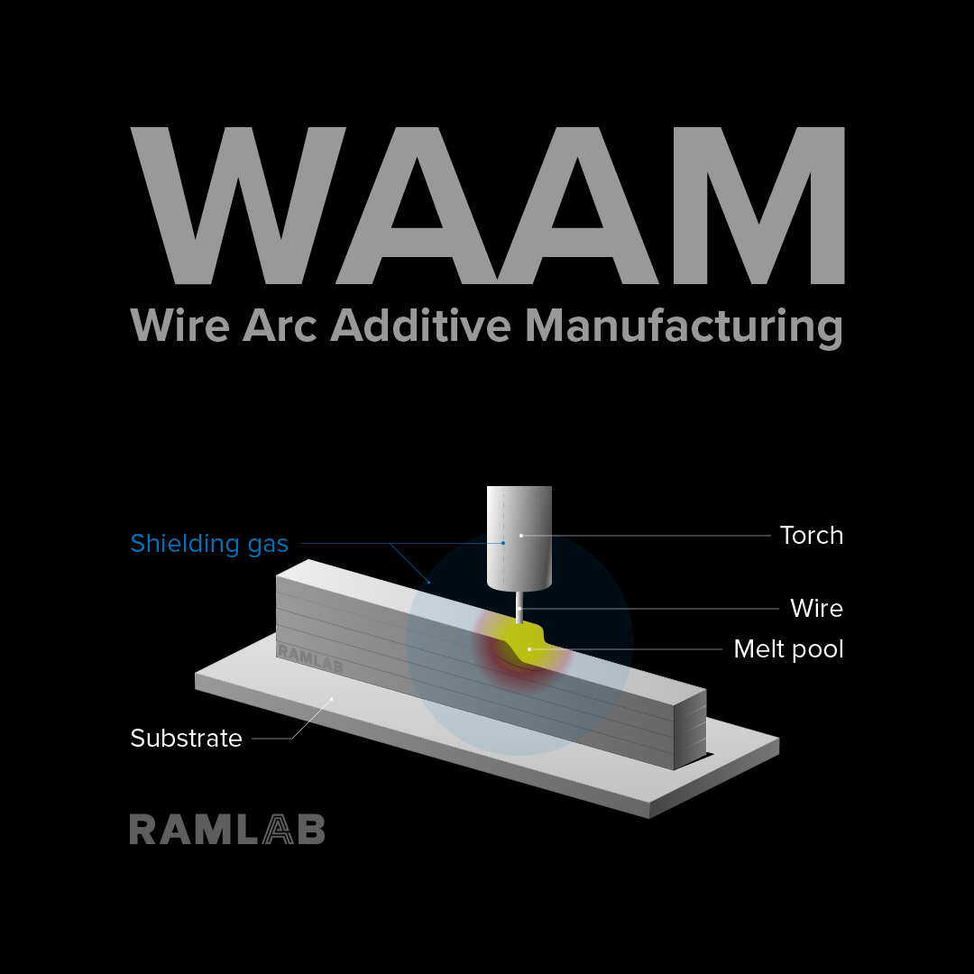 WAAM Wire Arc Additive Manufacturing