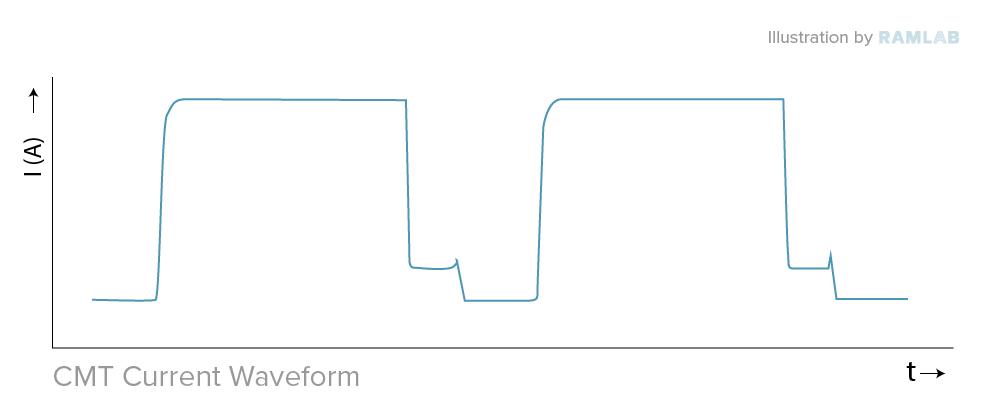 waveforms CMT SAWP RAMLAB_CMT current