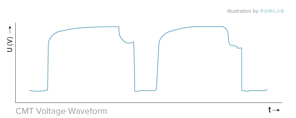 waveforms CMT SAWP RAMLAB_Fronius CMT Voltage