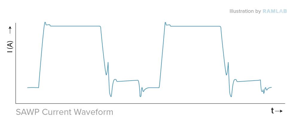 waveforms CMT SAWP RAMLAB_SawP current