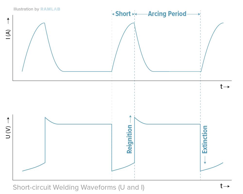 waveforms CMT SAWP RAMLAB_Short circuit welding waveforms